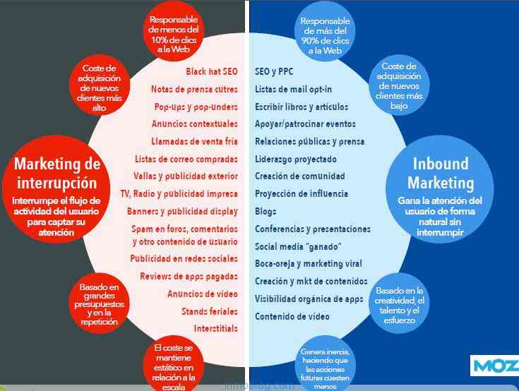 marketing atractivo